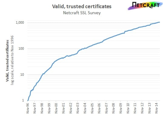 Netcraft SSL certification stats