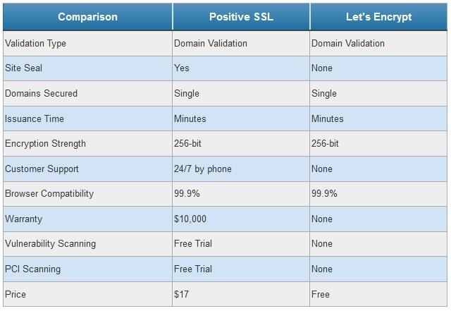 SSL Comparison Chart Comodo vs Let's Encrypt
